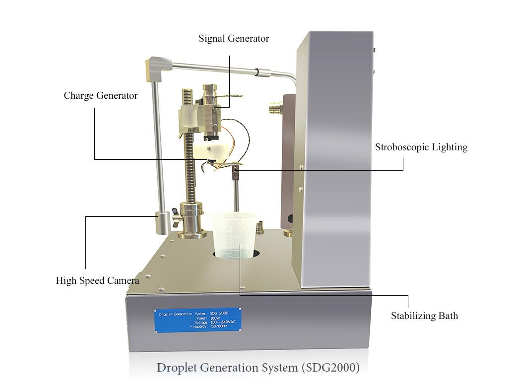 Droplet Generation System Details