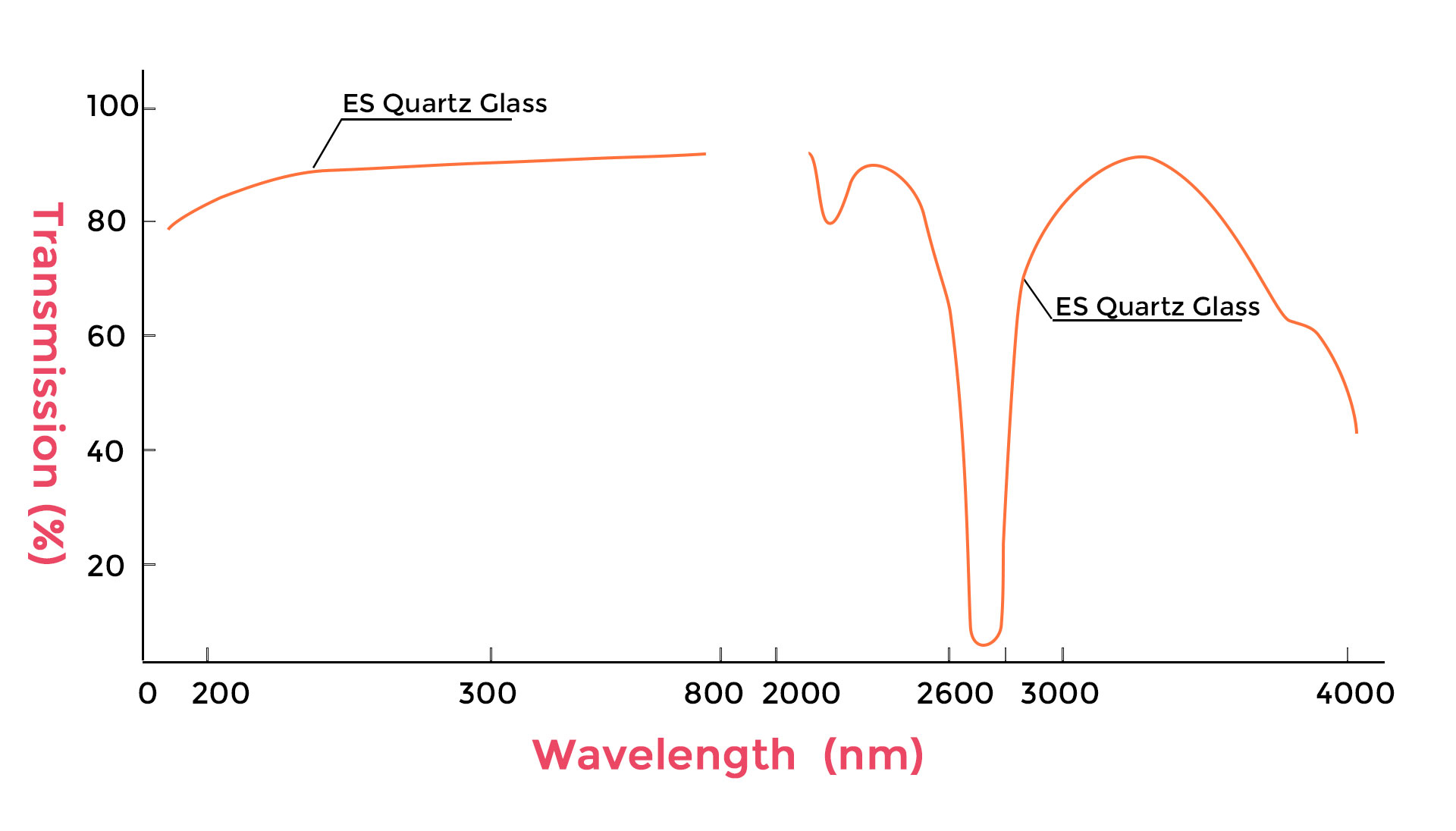 ES Quartz Glass Transmission