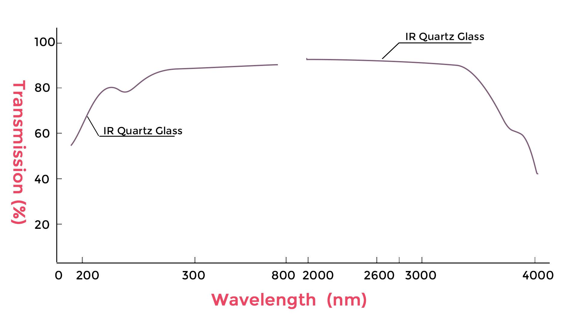 IR Quartz Glass Transmission